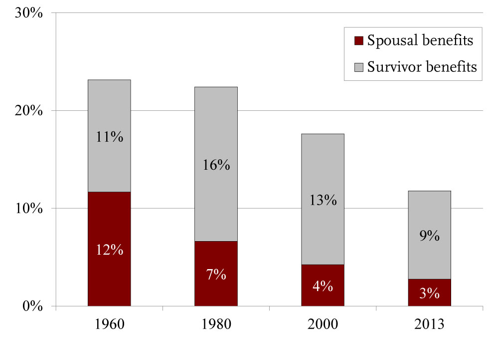 Spousal and Survivor Benefits as a Percentage of Total Benefits Paid to Retired Workers Spouses and Survivors 1960-2013