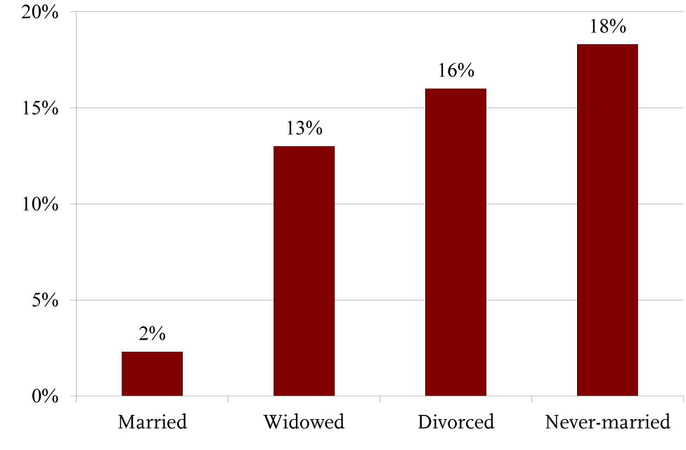 Poverty Rates of Women Ages 65 and Over by Marital Status 2012