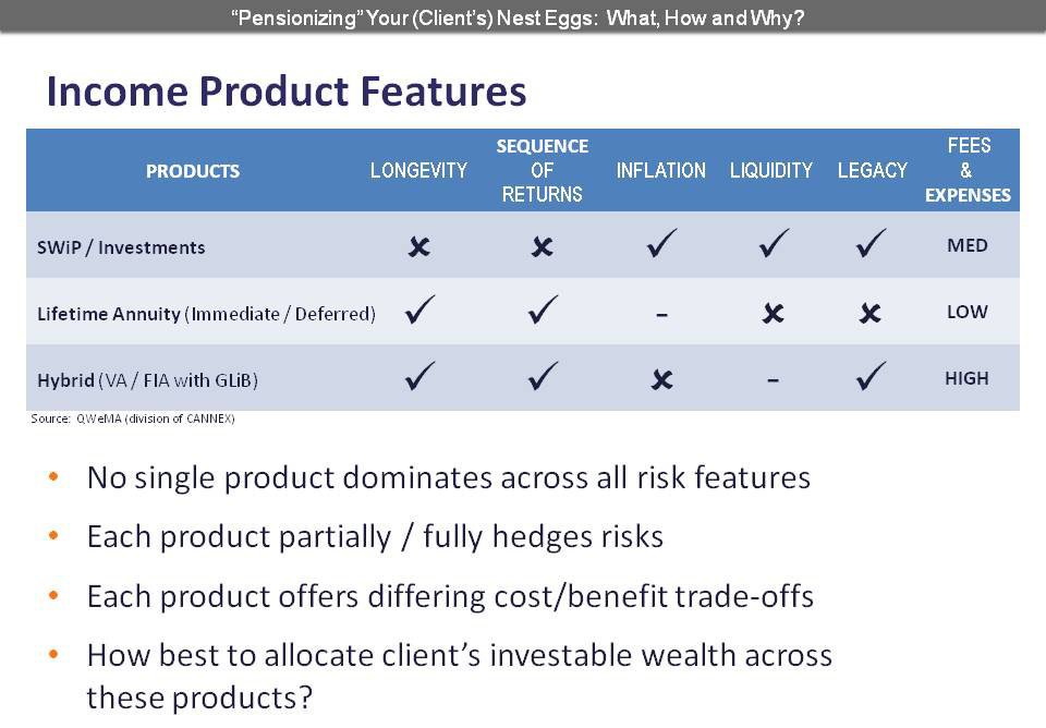 Income Product Features