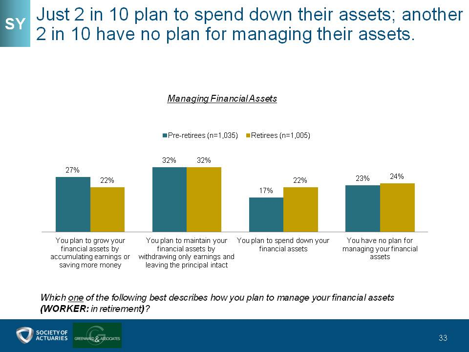 Just 2 in 10 plan to spend down their assets; another 2 in 10 have no plan for managing their assets.