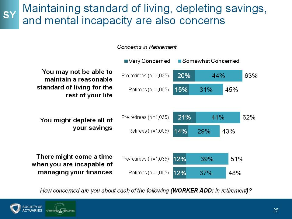Maintaining standard of living, depleting savings, and mental incapacity are also concerns