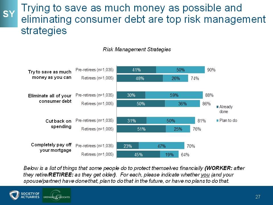 Trying to save as much money as possible and eliminating consumer debt are top risk management strategies