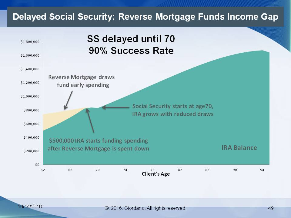 Delayed Social Security Reverse Mortgage Funds Income Gap