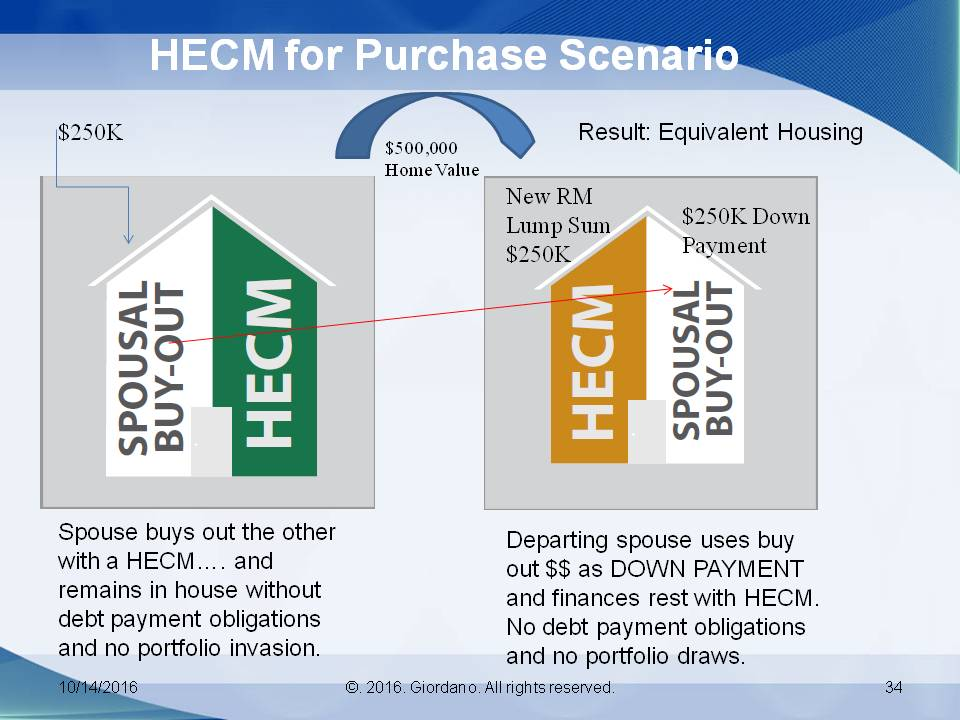 HECM for Purchase Scenario