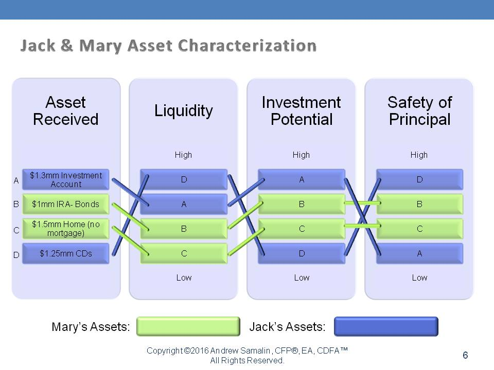 Jack and Mary Asset Characterization