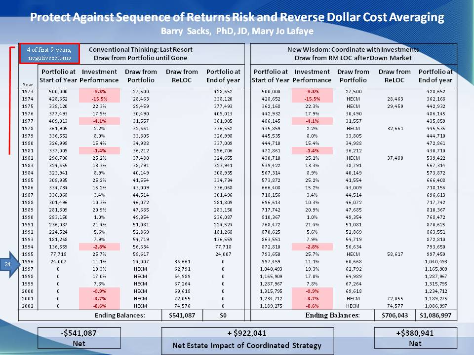 Protect Against Sequence of Returns Risk and Reverse Dollar Cost Averaging
