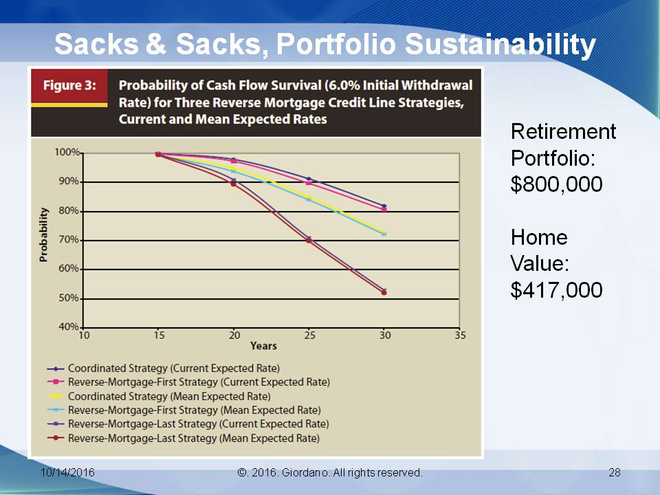 Sacks & Sacks Portfolio Sustainablity