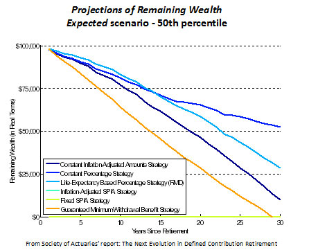 Projections of Remaining Wealth