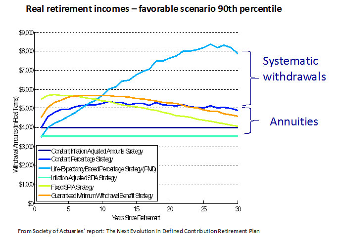 Real Retirement Incomes Favorable