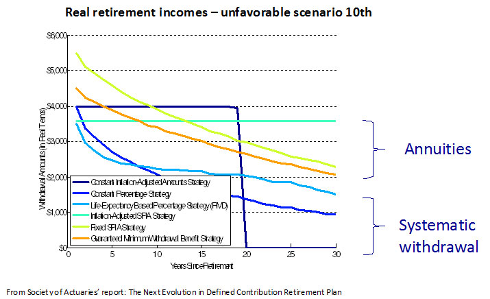Real Retirement Incomes Unfavorable