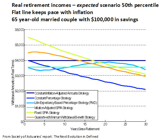Real Retirement Incomes