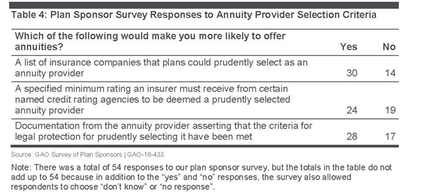 Table 4: Plan Sponsor Survey Responses to Annuity Selection