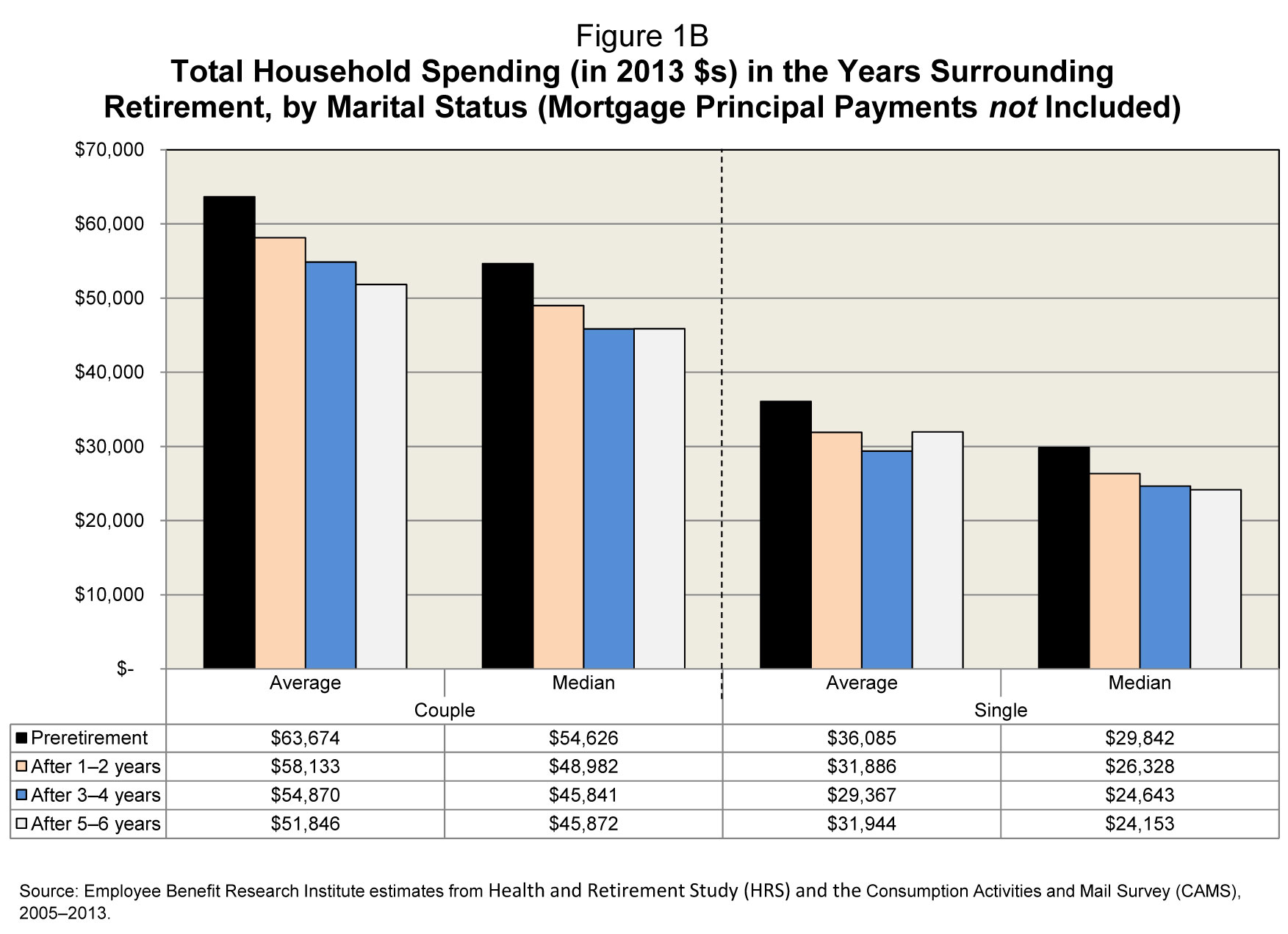 Total Household Spending