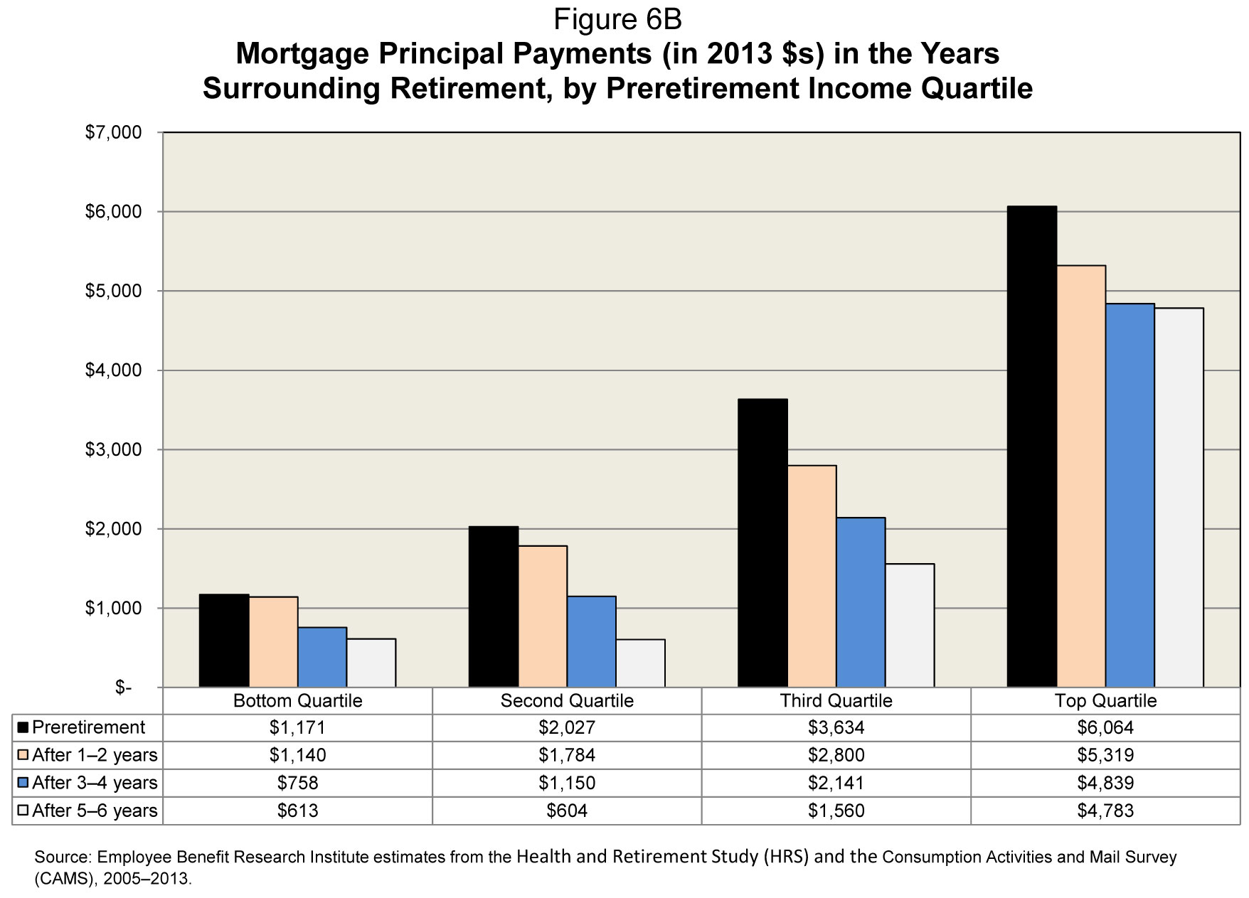 Mortgage Principal Payments