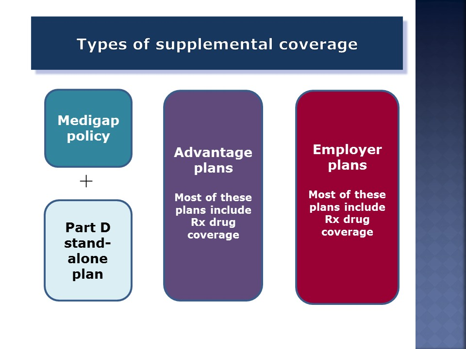 Types of Supplemental Coverage
