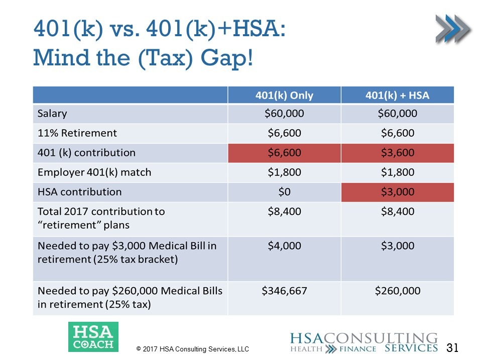 401(K) vs 401(k) HSA