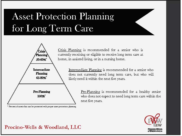 Asset Protection Planning for Long Term Care