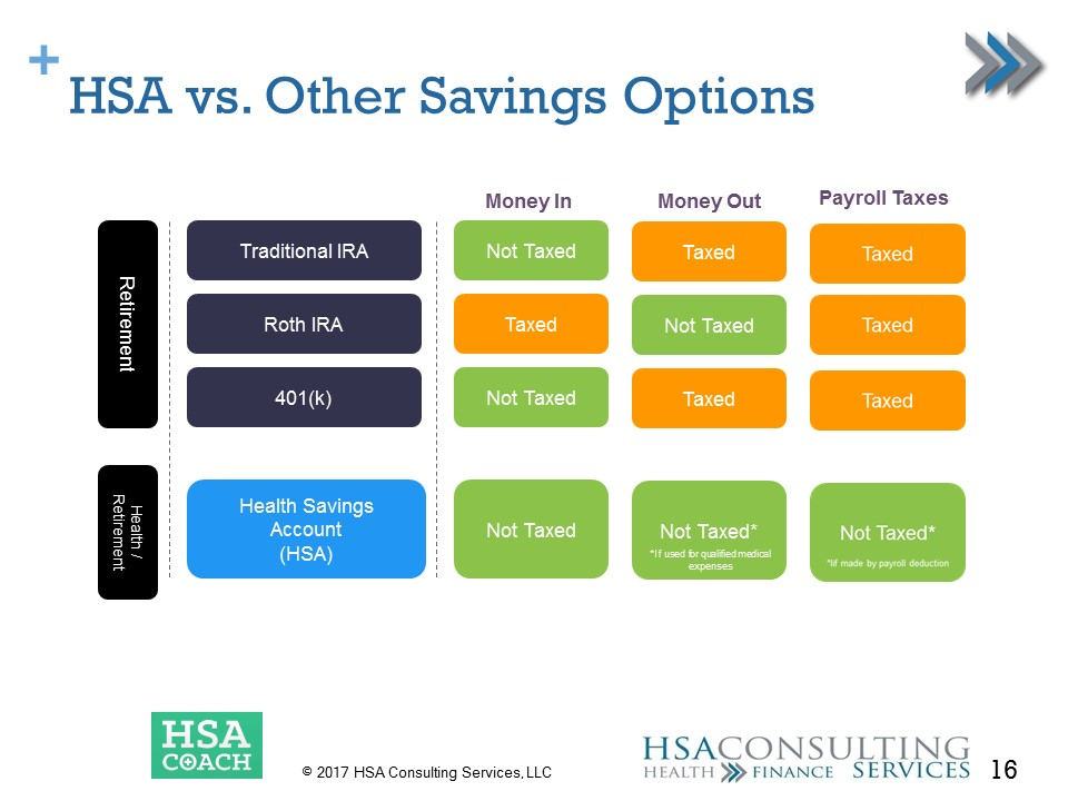 HSA vs Other Savings Options
