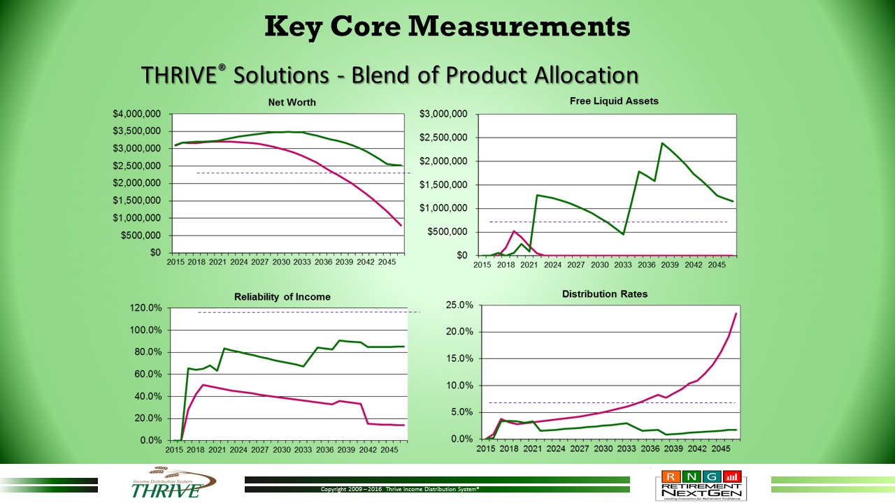 Key Core Measurements