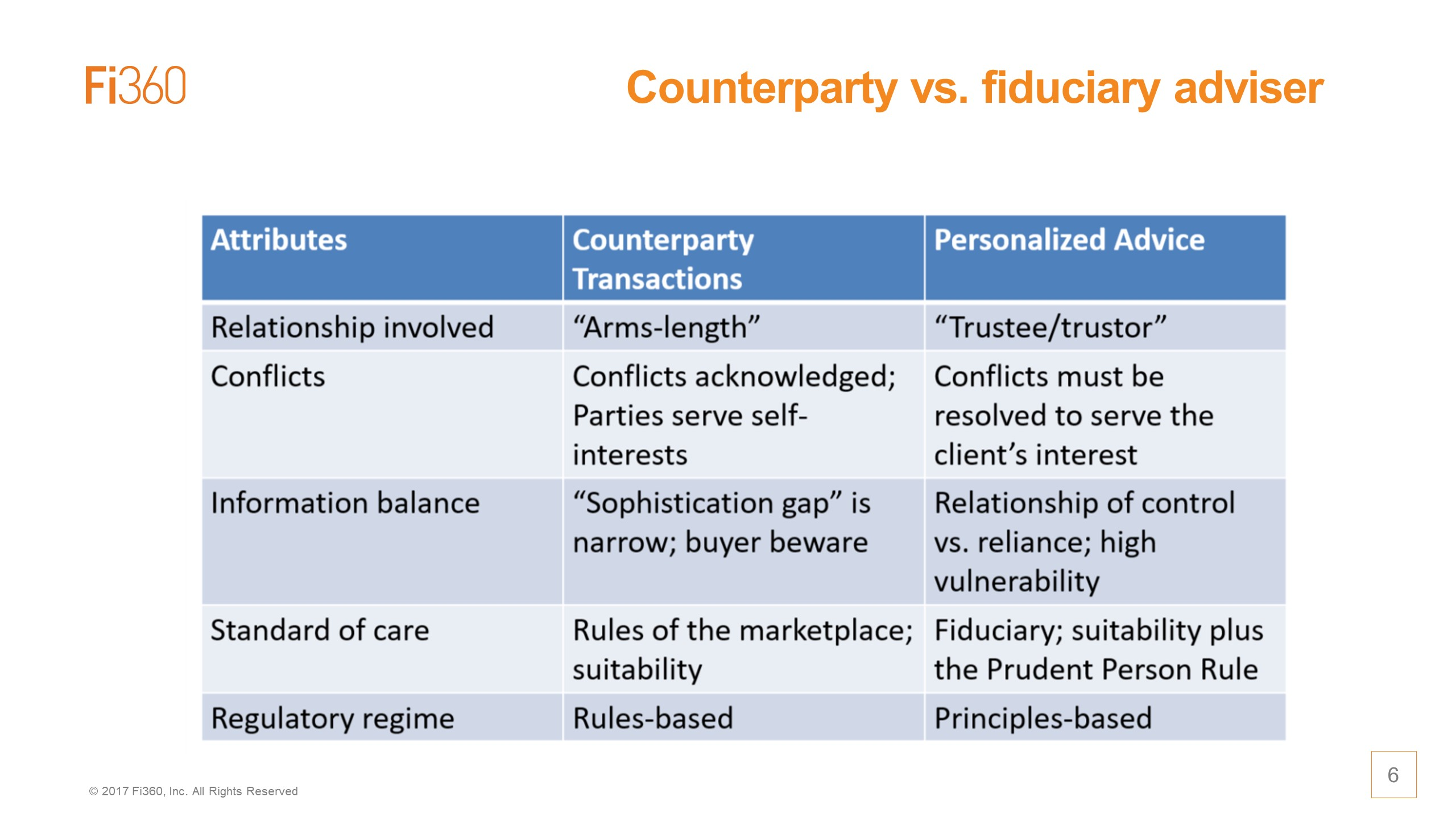 Counterparty vs Fiduciary