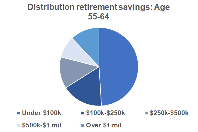 Distribution Retirement Savings
