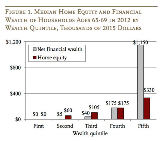 Median Home Equity and Financial Wealth of Households