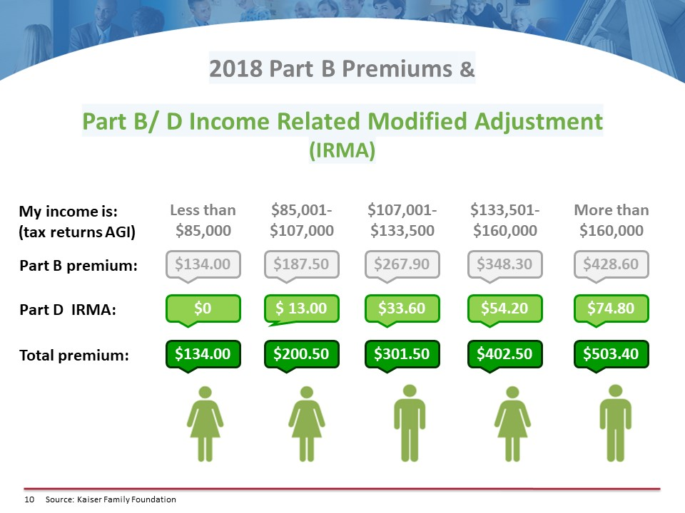 Medicare 101 – The A, B, C, and D's of Medicare by Erin