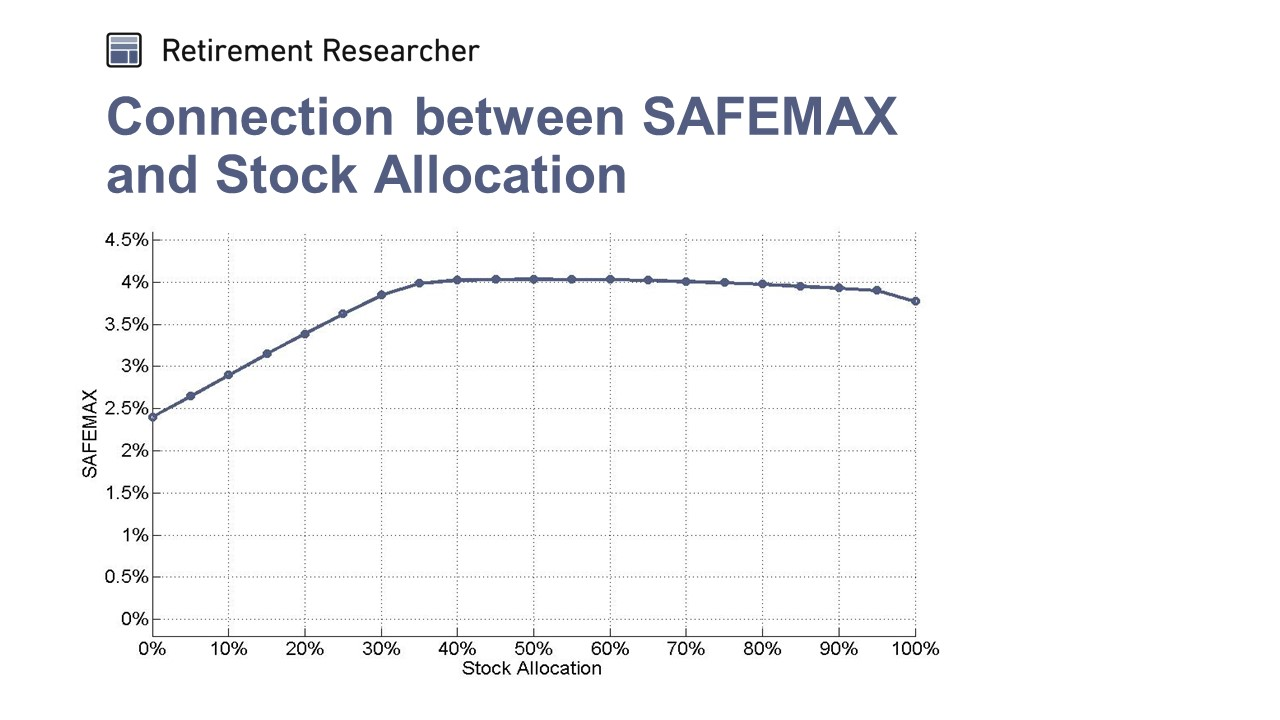 Connection between SAFEMAX and Stock Allocation