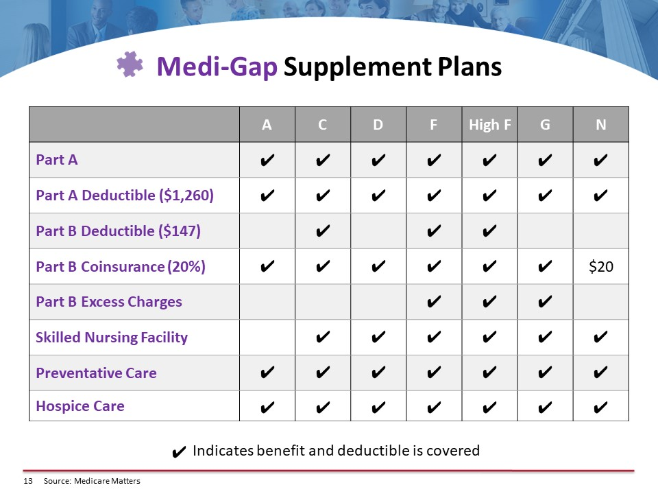Medi-Gap Supplement Plans