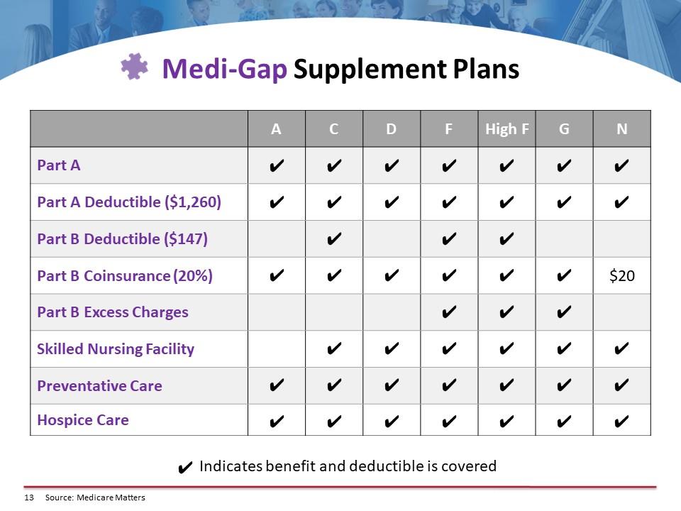 Medi-Gap Supplement Plans