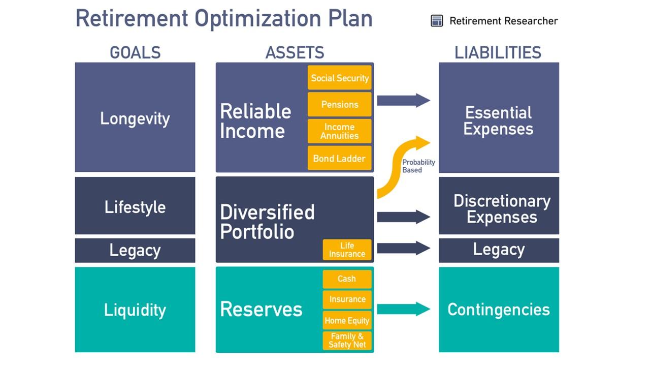 Retirement Optimization Plan