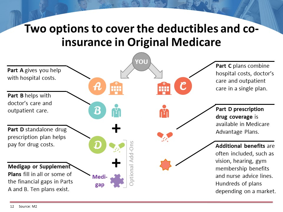 Two options to cover the deductibles and co-insurance in Original Medicare
