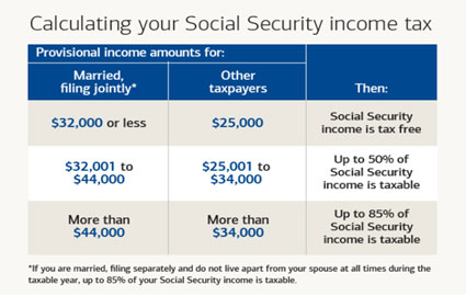 Calculating Your Social Security Income Tax