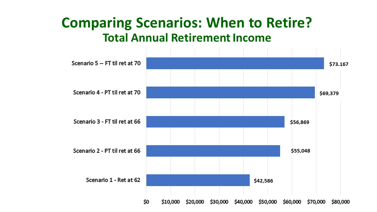 Comparing Scenarios: When to Retire?