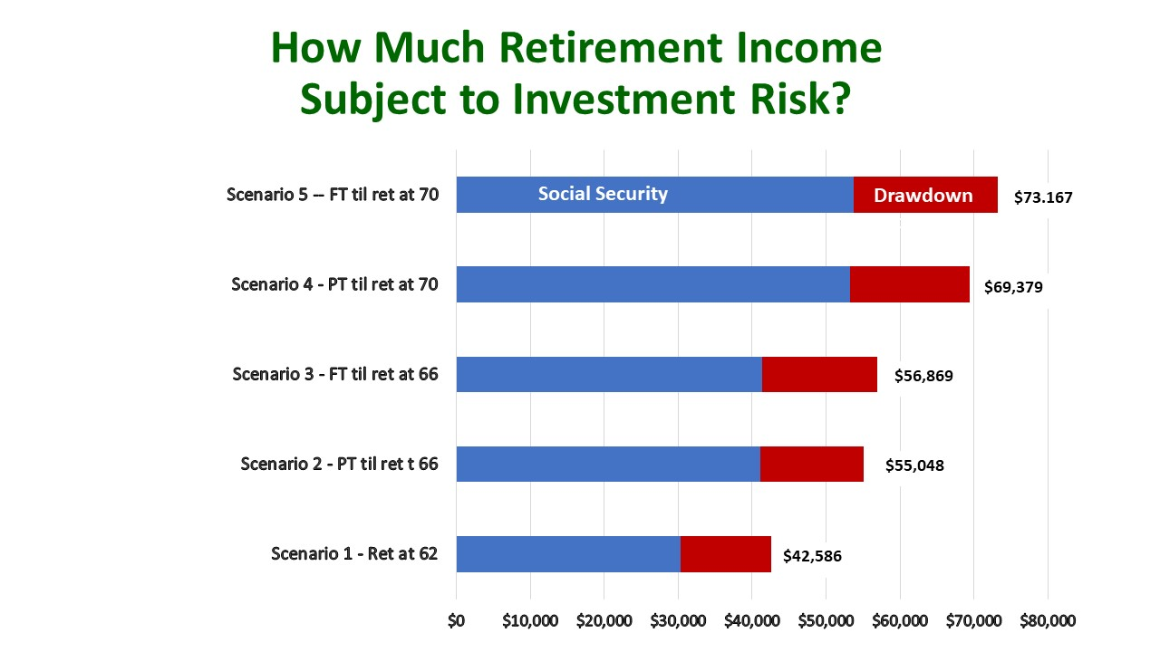 How Much Retirement Income Subject to Investment Risk?