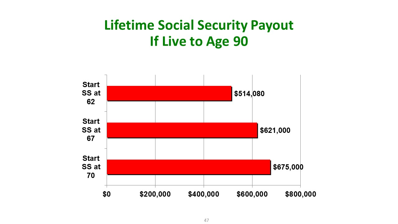 Lifetime Social Security Payout If Live to Age 90