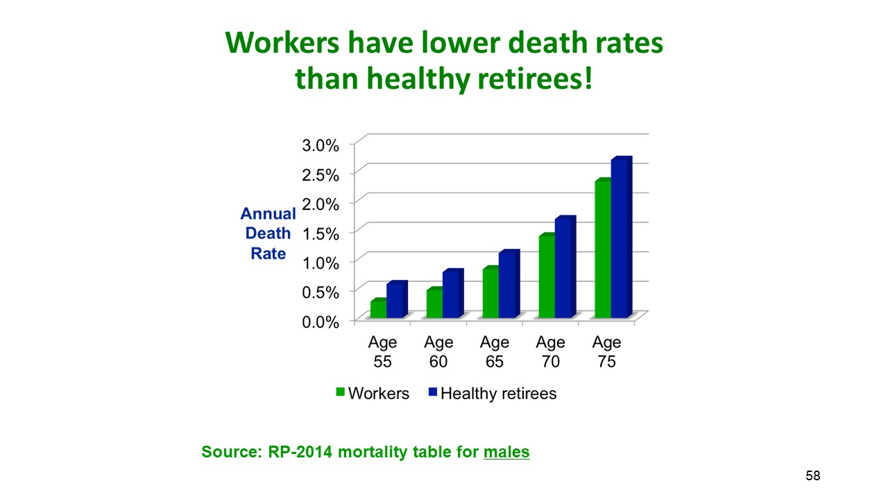 Workers have lower death rates than healthy retirees