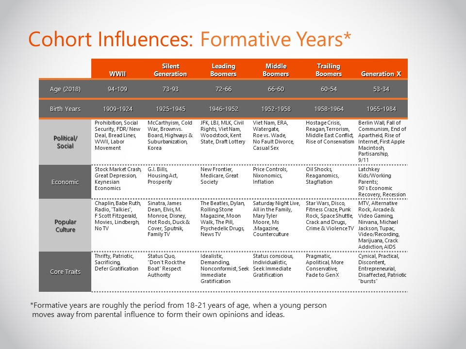 Cohort Influences Formative Years