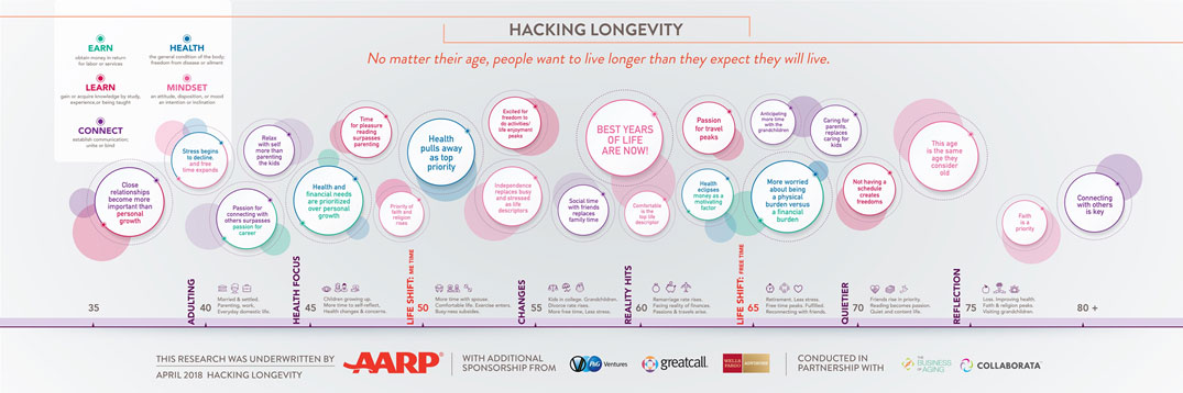 Hacking Longevity: How Three Generations Over 50 are