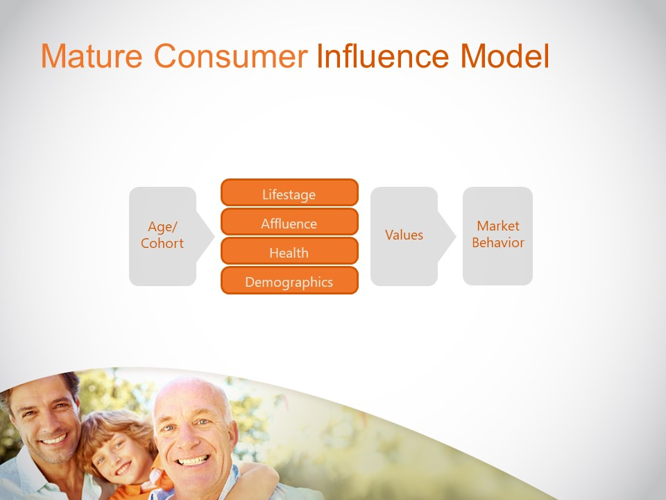 Mature Consumer Influence Model