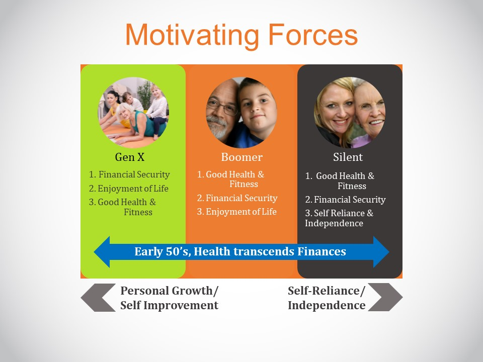 Motivating Forces