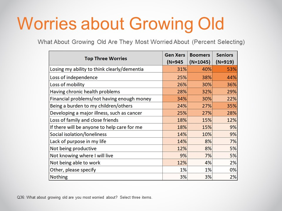 Worried About Growing Old