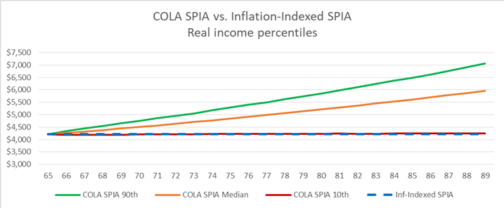 COLA/SPIA vs Inflation Indexed SPIA