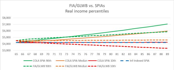 FIA/GLWB vs SPIAs