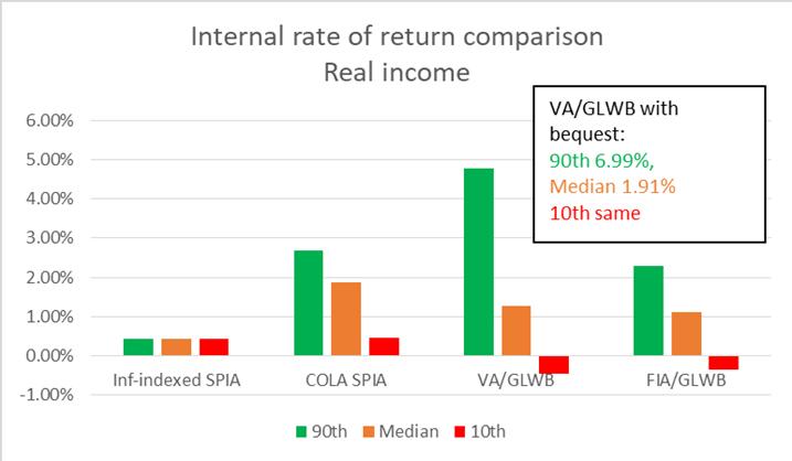 Internal Rate of Return Comparison