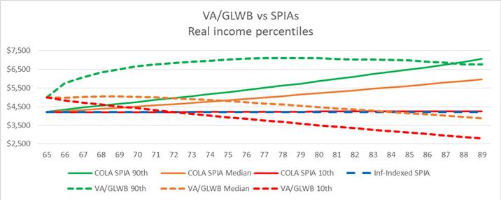 VA/GLWB vs SPIAs