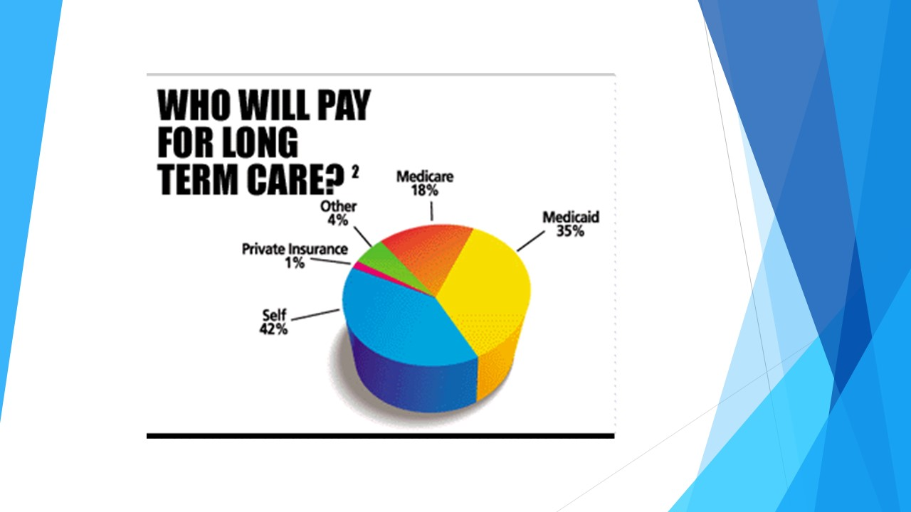 Who Will Pay for Long Term Care