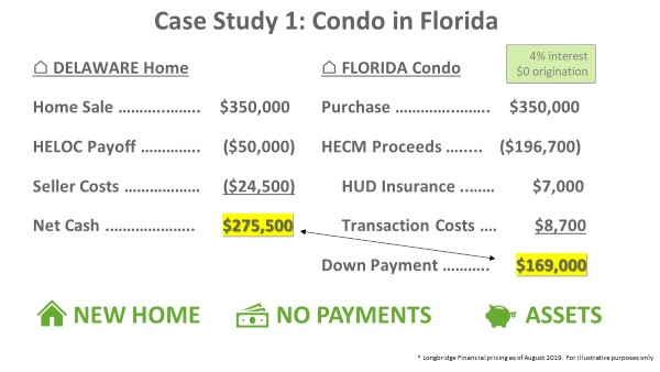 Case Study 1: Condo in Florida