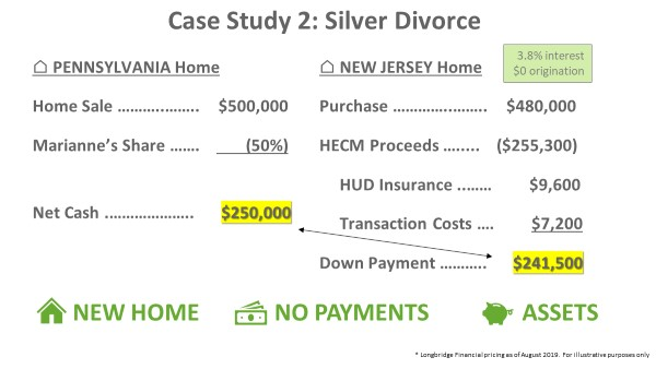 Case Study 2: Silver Divorce
