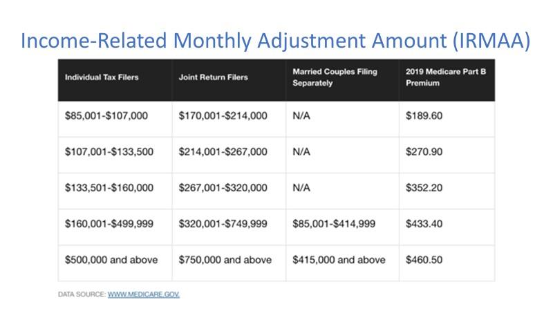 Income Related Monthly Adjustment Amount IRMAA